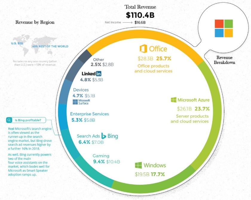 Financial performance of Microsoft