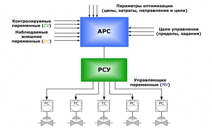 Honeywell Advanced Process Control (APC)