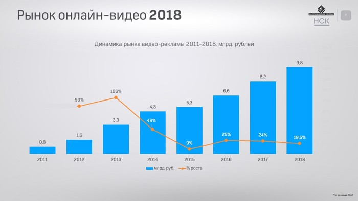 Dynamics of the market of video advertizing in Russia