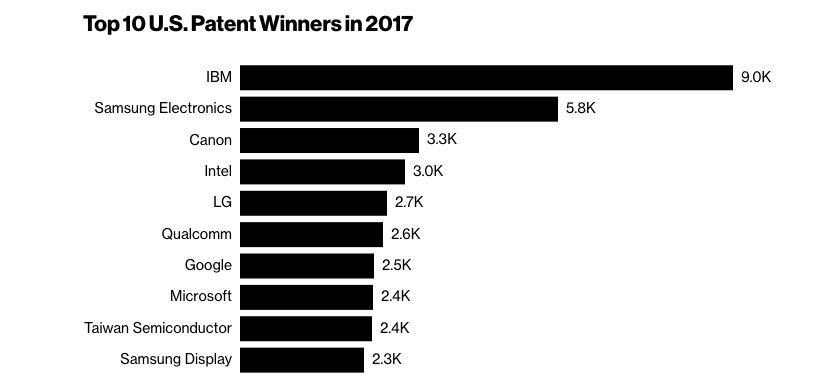 The leading companies on number of the patents registered in the USA in 2017, data of IFI Claims Patent Services