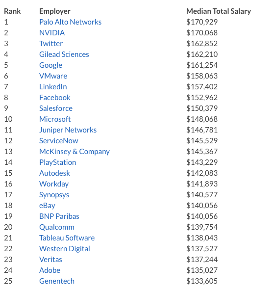 The rating of the American companies with the greatest salaries