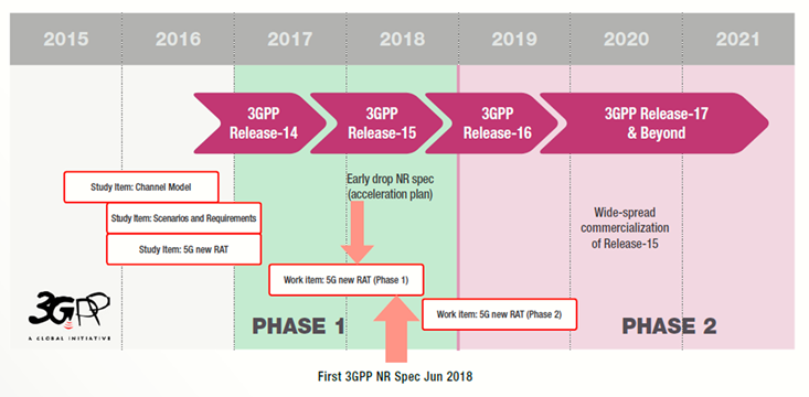 The road map of standardization of a 5G in 3GPP. Source: The ABC's of 5G New Radio Standards. 5992-3406EN © Keysight Technologies, November 8, 2018