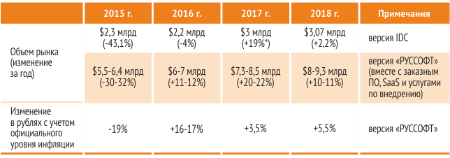 The main characteristics of the Russian market of software in 2015-2018