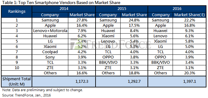 The largest smartphone manufacturers given to TrendForce