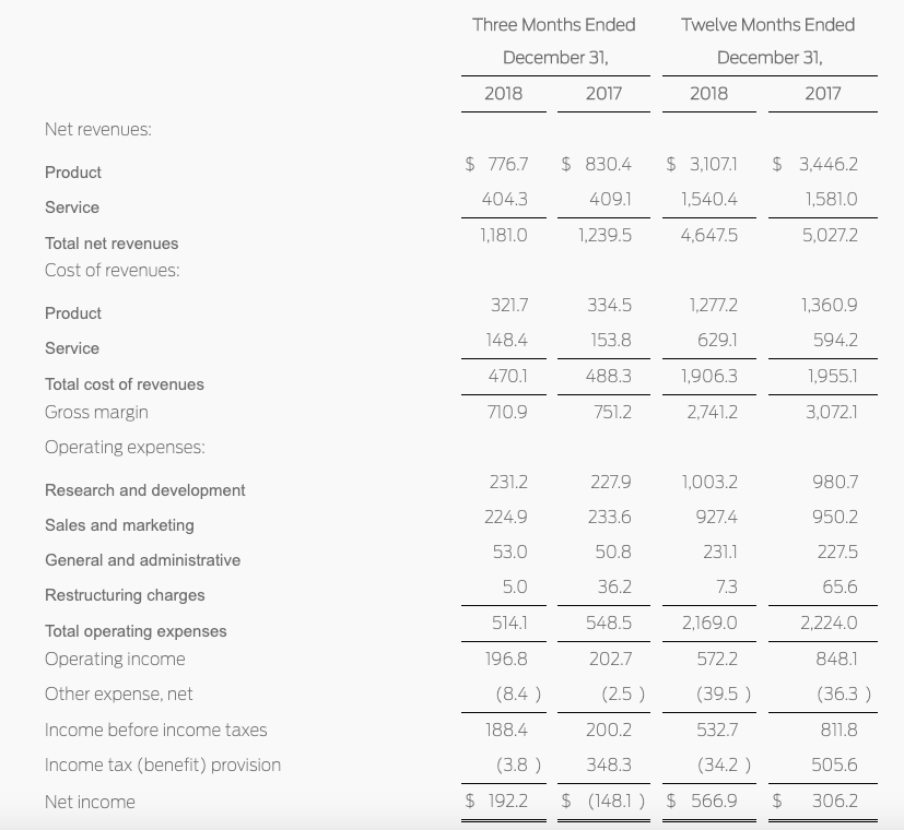 Financial performance of Juniper Networks