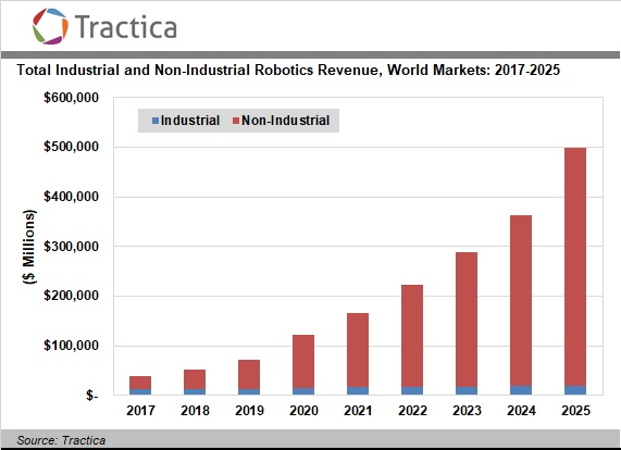 Forecast for the market of robots, data of Tractica