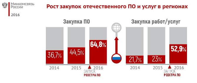 Growth of purchases of domestic software and services in regions. Data of the Ministry of Telecom and Mass Communications