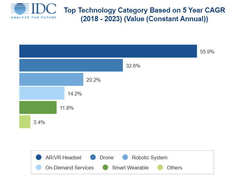 The most fast-growing segments of the consumer ICT market, the forecast of IDC for 2018-2023.