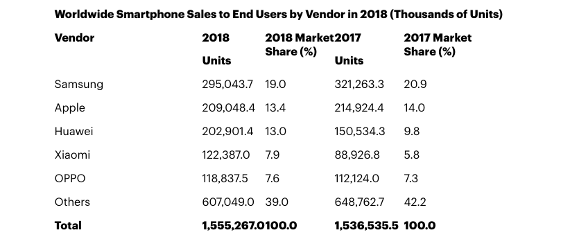 The largest smartphone manufacturers given to Gartner