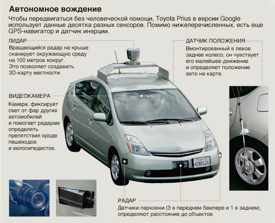 The principle of work of the Toyota Prius unmanned vehicle in the version of Google. Secret-seo.ru