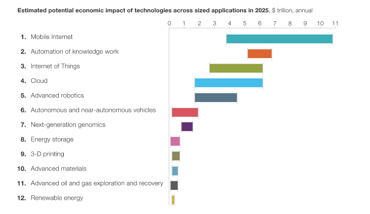The predicted economic effect of technologies in 2025, McKinsey