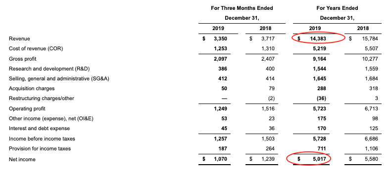Revenue of Texas Instruments in 2019 was reduced to $14.38 from $15.78 billion the previous year
