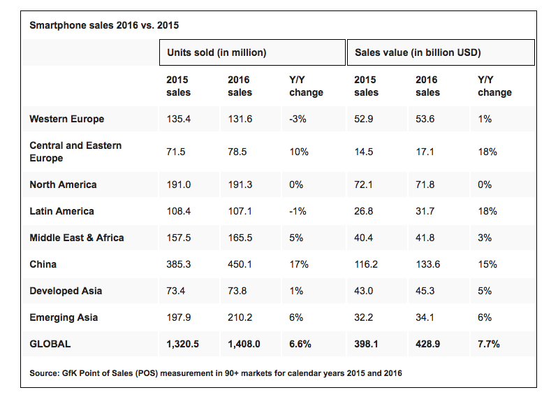 Sales of smartphones on regions, data of GfK for 2015 and 2016.