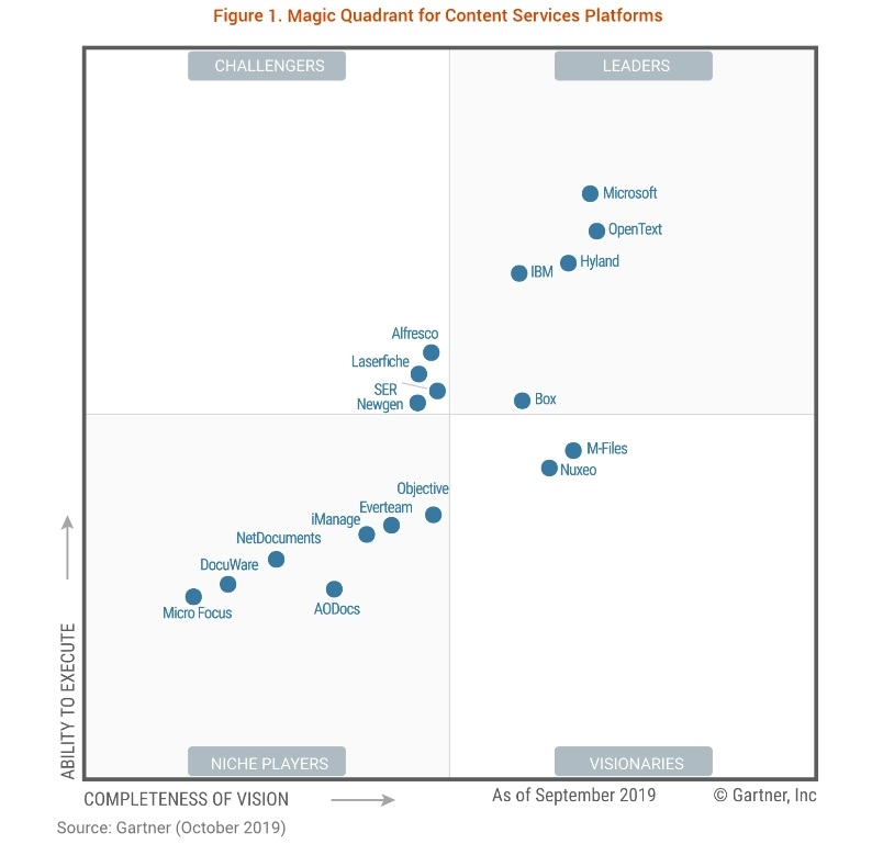 Magic quadrant of Gartner in the field of platforms for providing the content services, given for 2019.