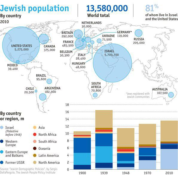 Number of Jews in the countries of the world, 2010