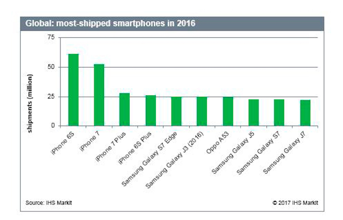 The most popular smartphones given to IHS for 2016.