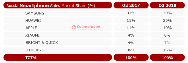 The largest smartphone manufacturers in the Russian market, data of Counterpoint Technology Market Research