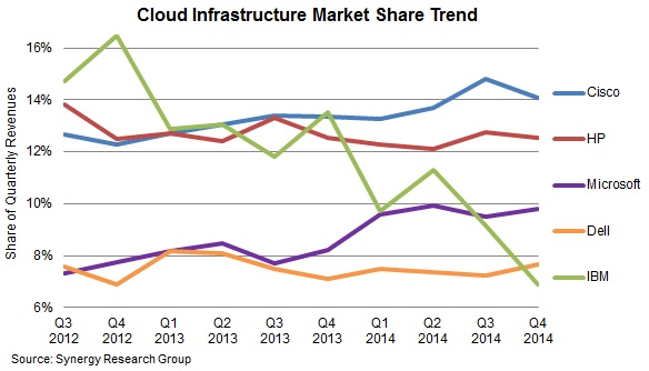Microsoft was included into the three of the largest suppliers of cloud infrastructures