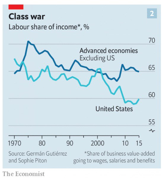 ​​ Class war. The work share (salaries, etc.) in income of business in the USA is much lower, than in other countries with developed economy. 2015.