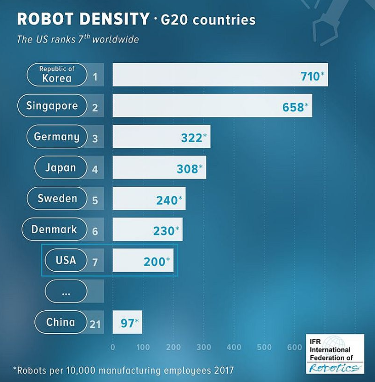 The countries with the greatest penetration of industrial robots — their quantity to 10 thousand workers, data of IFR