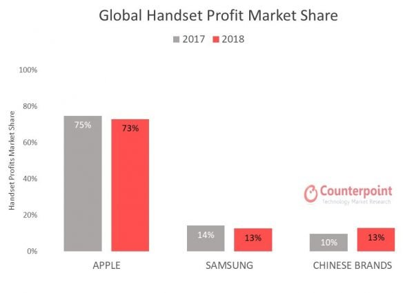 The profit shares of producers in the market of smartphones given to Counterpoint Technology Market Research