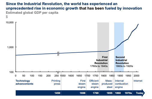 After industrial revolution world perezh
