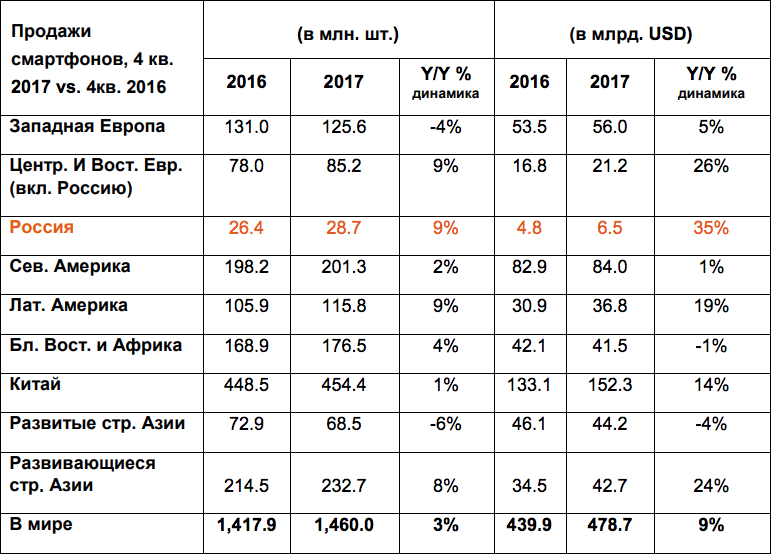 Sales of smartphones, data of GfK