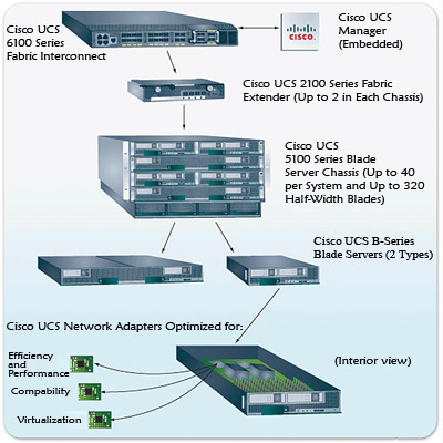 Cisco UCS Unified Computing System