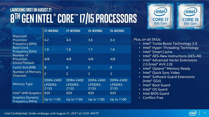 Technical characteristics of the Intel processors Core of the eighth generation