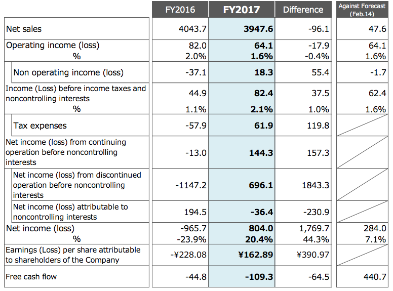 Financial performance of Toshiba (in yens)