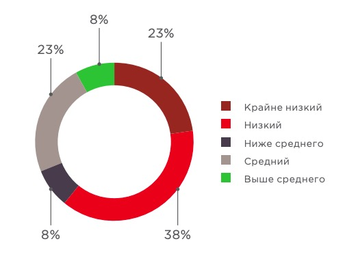 Level of security of online banks (share of systems)