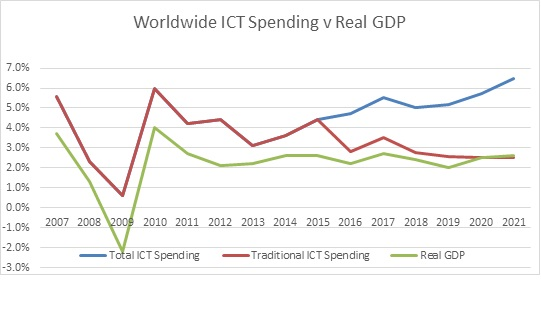 The diagram reflecting dynamics of growth of the market of ICT and world GDP, data of IDC