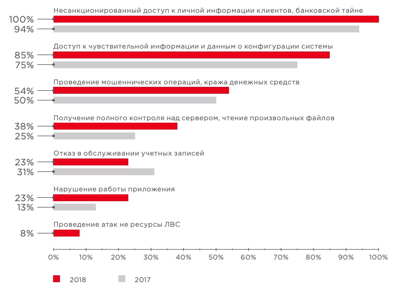Possible effects of the attacks to online banks (share of applications)
