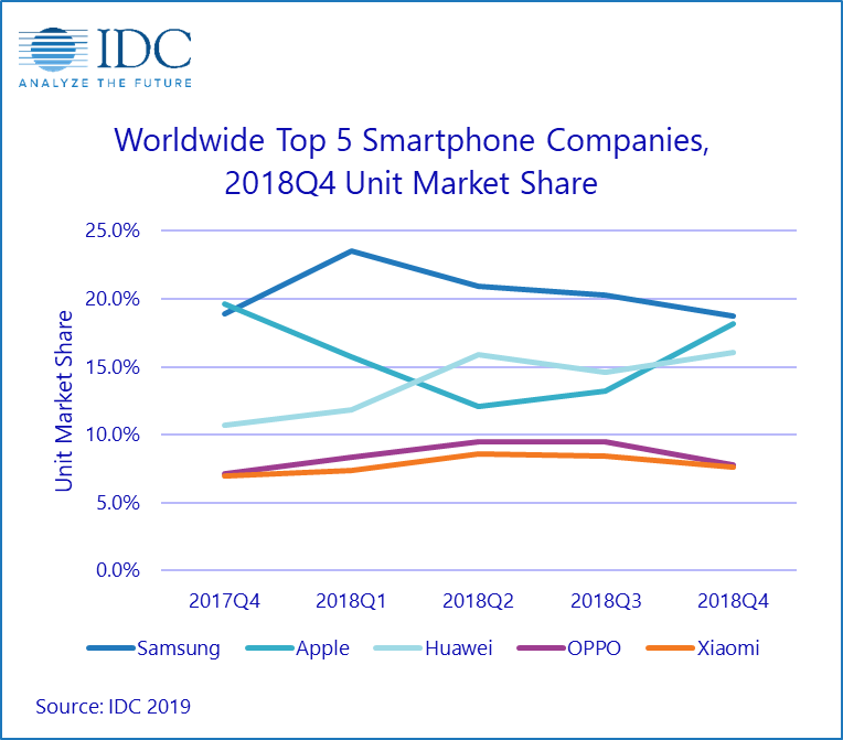 Dynamics of growth of the largest smartphone manufacturers in the world market, data of IDC