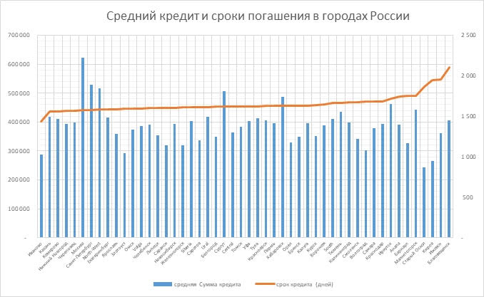 The average credit and repayment periods in the cities of Russia