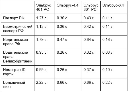 Table 2.""\' Recognition with support of parallelization of calculations (average time on one image)450|324|?|40cd28e7f84f924e7051d445d9b5abbc|False|NSFW|0.32143089175224304