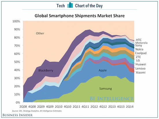 файл:Bii-sai-cotd-smartphone-market-share-1.png