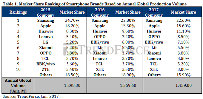 Alignment of forces among smartphone manufacturers in 2015 and 2016, the given TrendFocrce