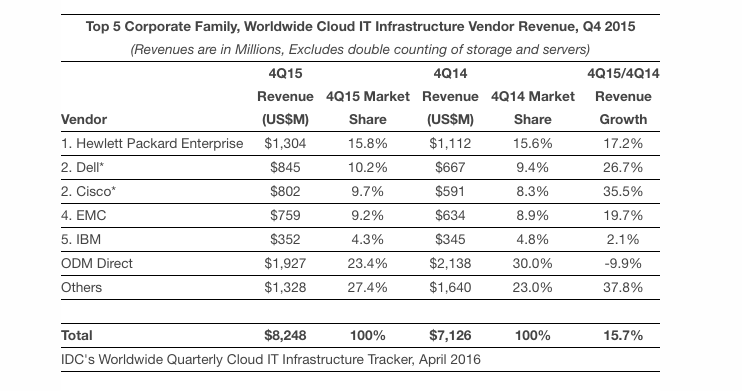 The largest producers of cloud IT infrastructure given for the fourth quarter 2015