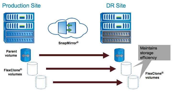 DWH of Netapp, High Availability (HA) and Distribution, File and Evroplan app-servers, 2017