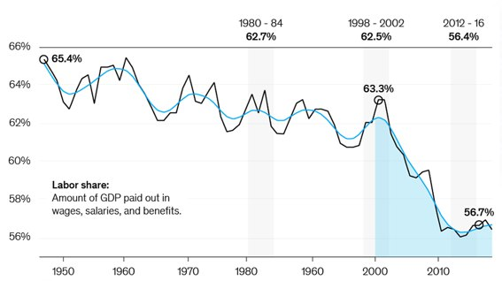 Dynamics of a share of compensation in GDP of the USA