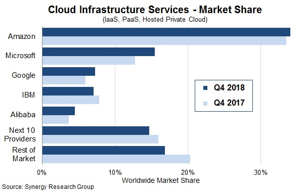 The largest suppliers of services for deployment of cloud infrastructure
