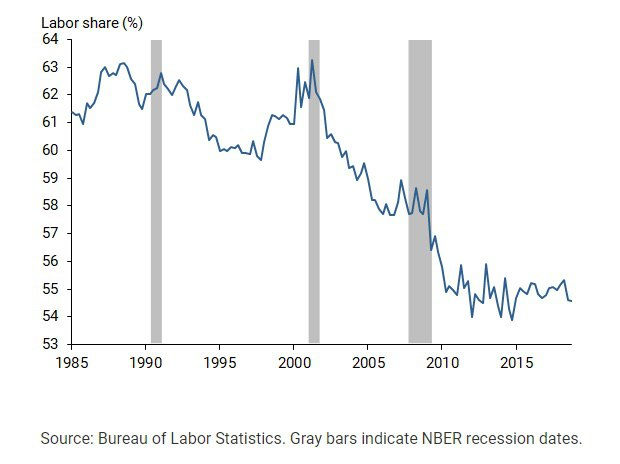 Share of national income which goes the American worker