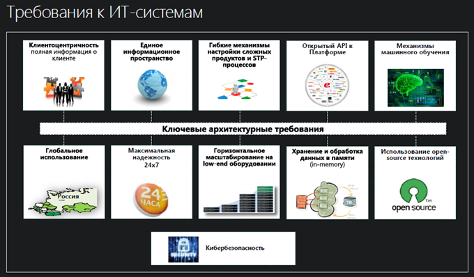 Slide from Mikhail Hasin\'s presentation on TAdviser SummIT