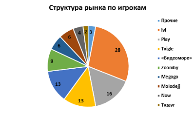 According to iKS-Consulting, %