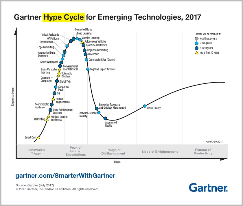 Cycle of a maturity of technologies in 2017, data of Gartner
