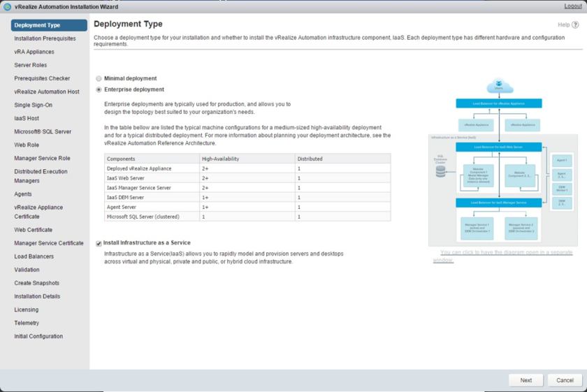 VMware vCloud Automation Center