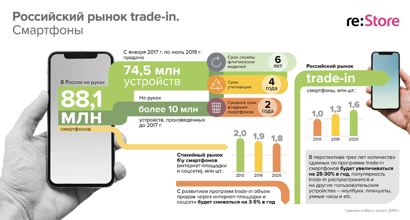 Russian trade-in market. Smartphones