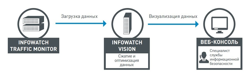 Architecture of InfoWatch Vision, (2016)