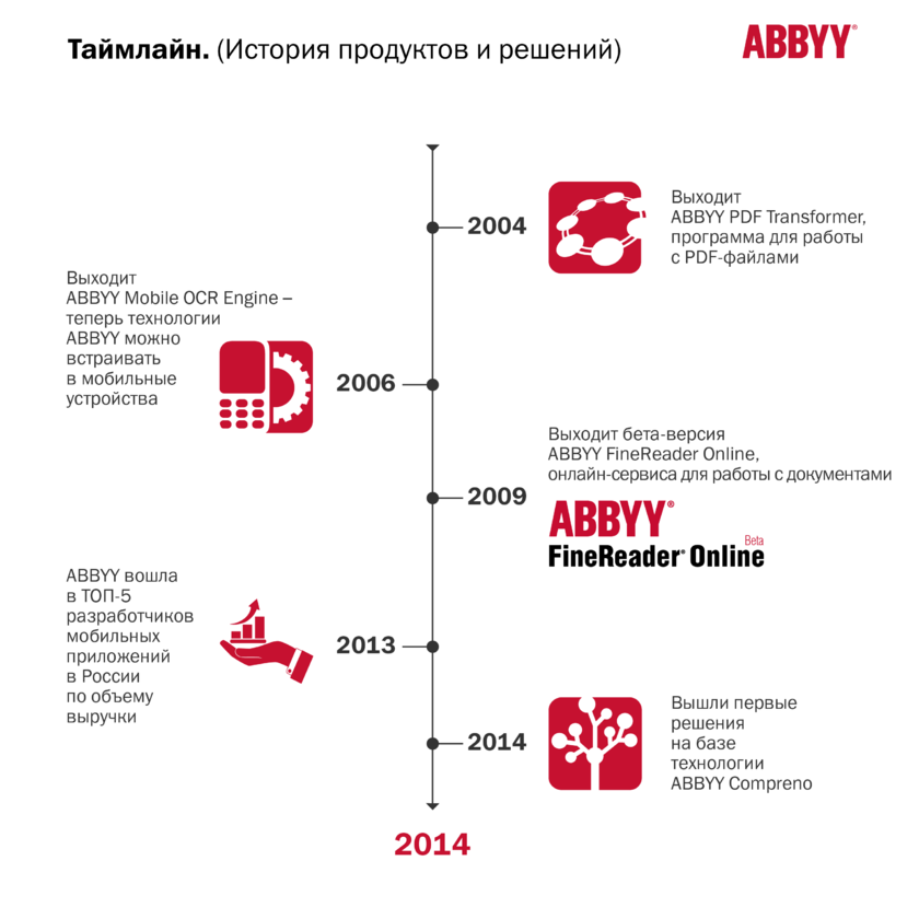 Abbyy Russia (Abbyy)